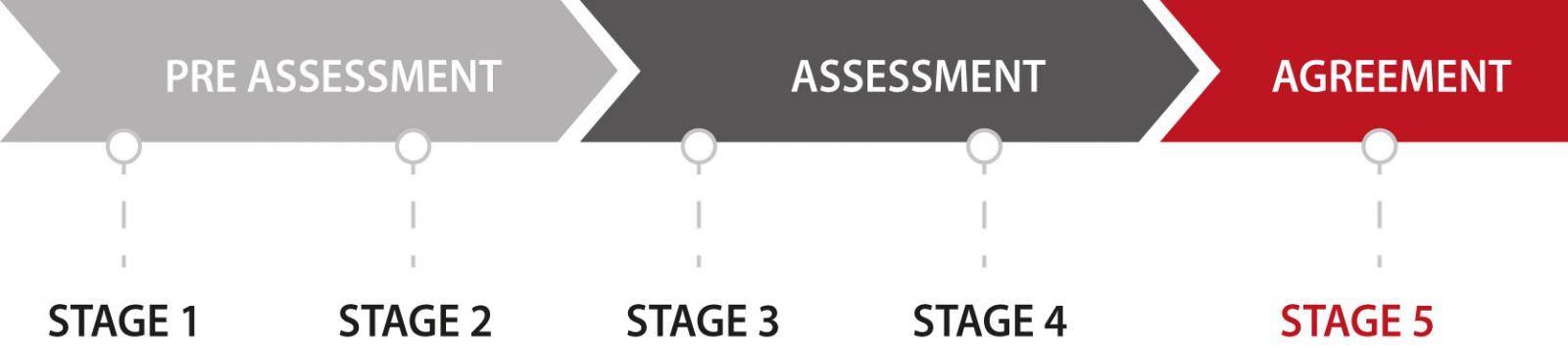 The Which? Assessment process